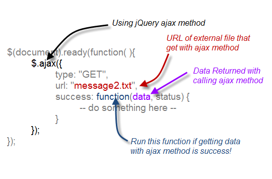 Get Data From External File With Jquery Ajax Method Jquery And